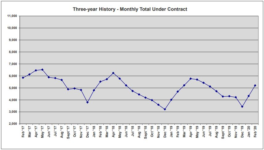 ORRA Market Data Feb 2020 3-Year Total Under Contract