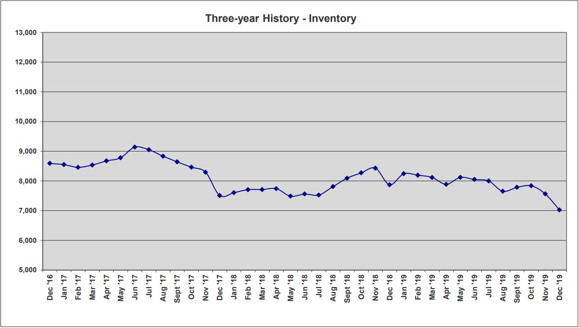 ORRA Market Data Dec 2019 3-Year Inventory