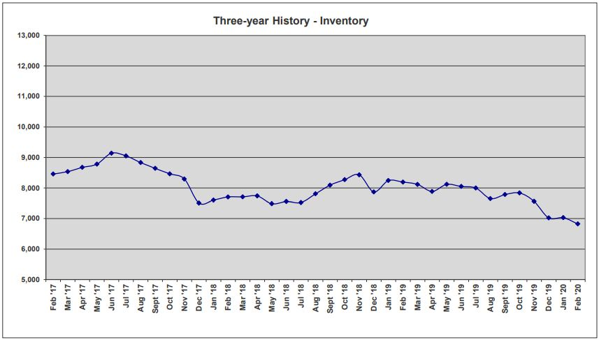 ORRA Market Data Feb 2020 3-Year Inventory