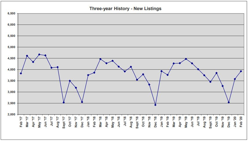 ORRA Market Data Feb 2020 3-Year New Listings