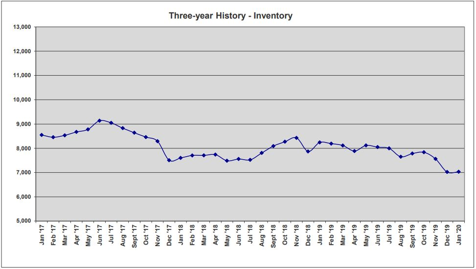 ORRA Market Data Jan 2020 3-Year Inventory