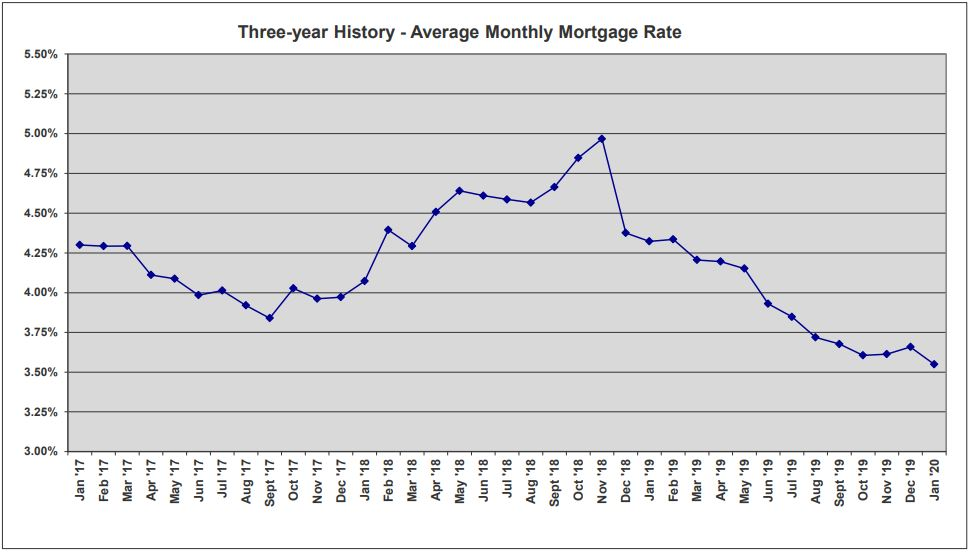 ORRA Market Data Jan 2020 3-Year Mortgage Rates