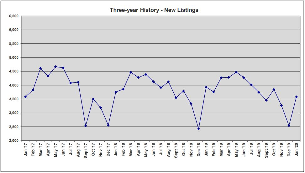 ORRA Market Data Jan 2020 3-Year New Listings