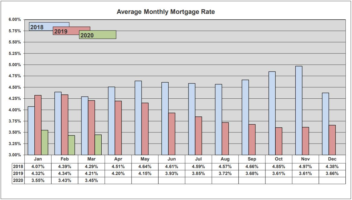 ORRA Market Data March 2020 3-Year Mortgage Rates chart