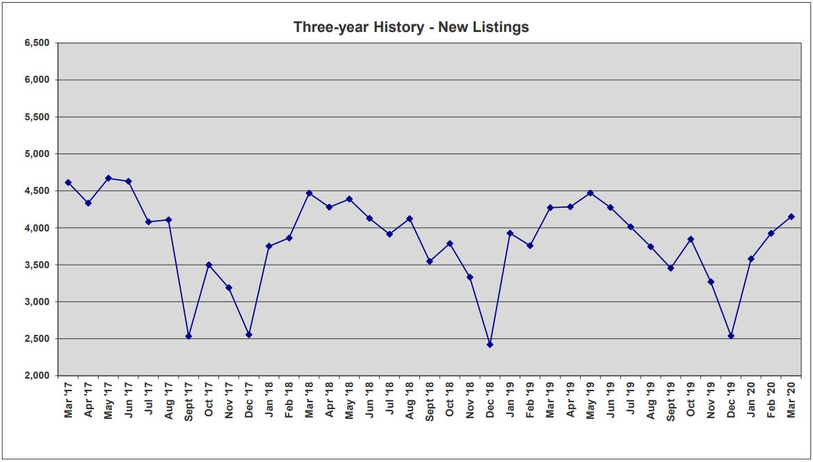 ORRA Market Data March 2020 3-Year New Listings graph