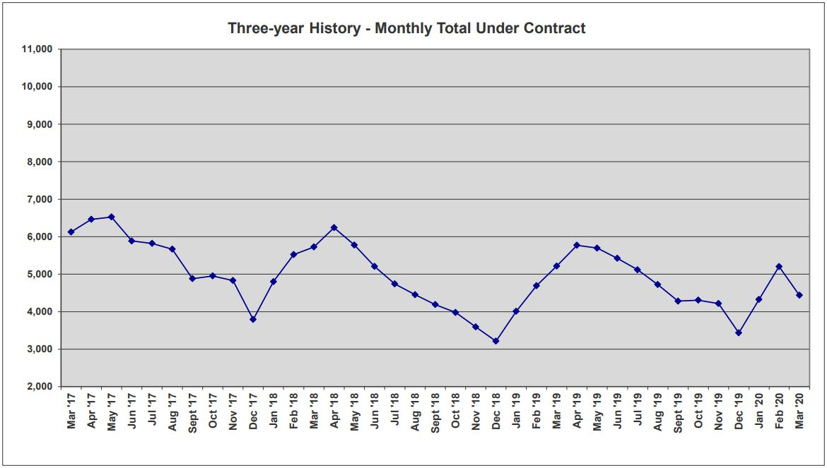 ORRA Market Data March 2020 3-Year Total Under Contract